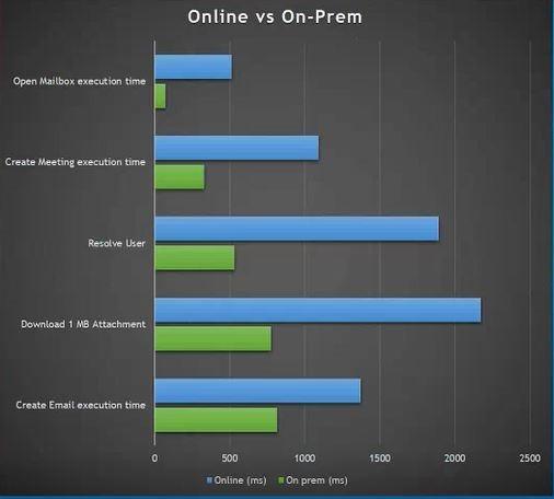 Exchange Online Performance Tests Protocol – GSX Help Center